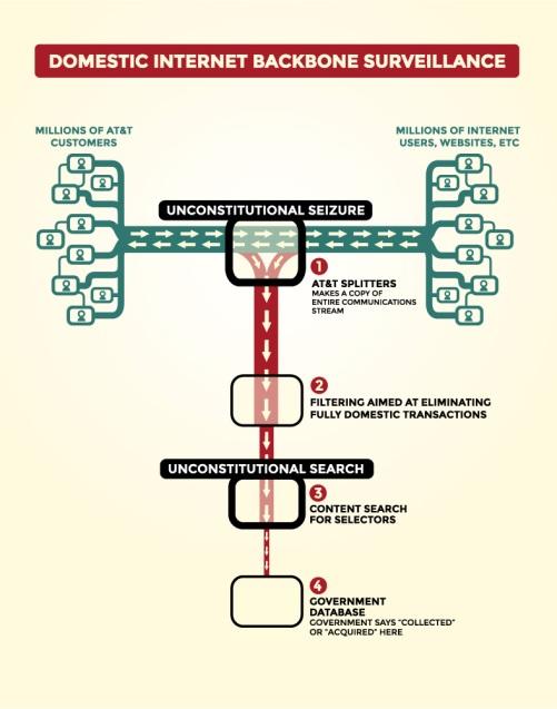 Domestic Internet Backbone