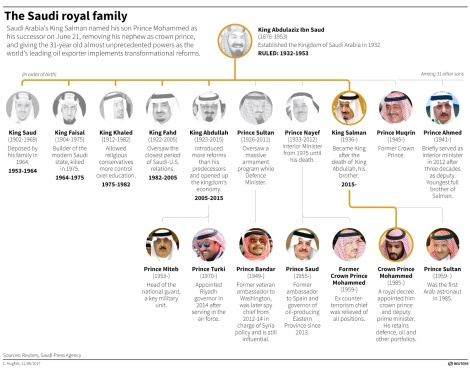 Image result for Salman family tree Saudi Arabia